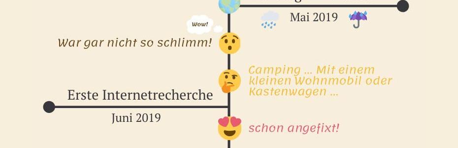 Titelbild: Unser Weg zum Camper